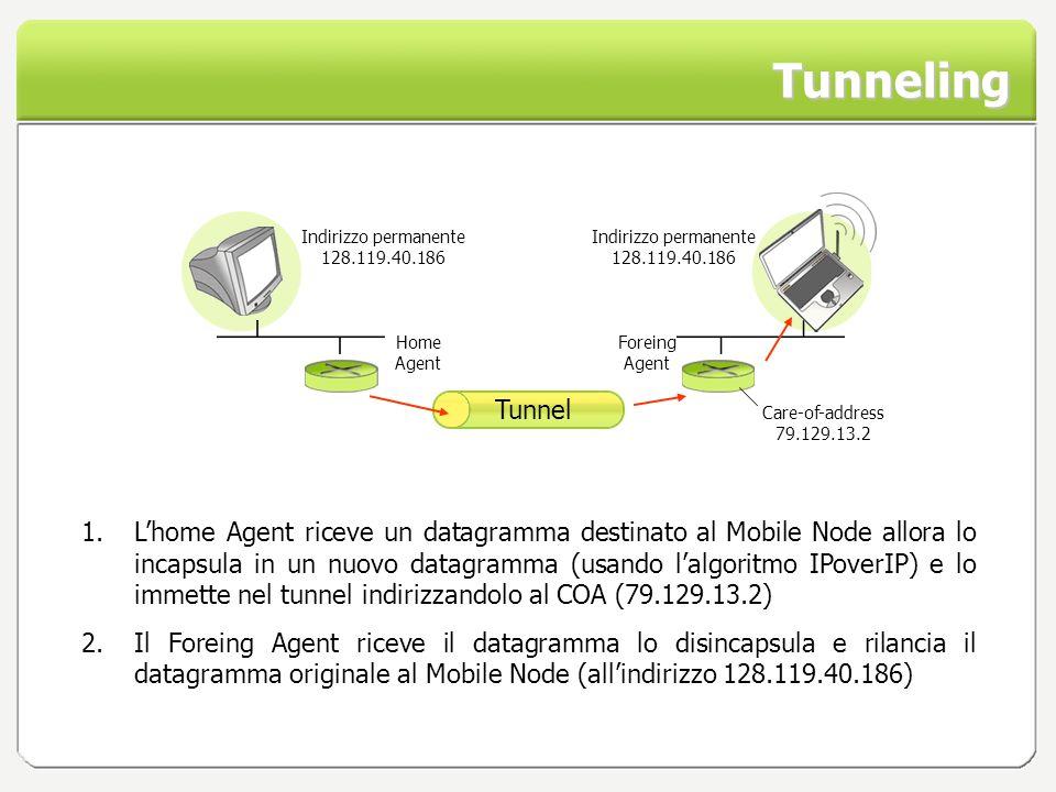 Tunneling Home Agent Foreing Agent Tunnel 1.Lhome Agent riceve un datagramma destinato al Mobile Node allora lo incapsula in un nuovo datagramma (usan