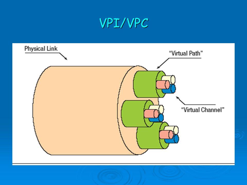 VPI/VPC