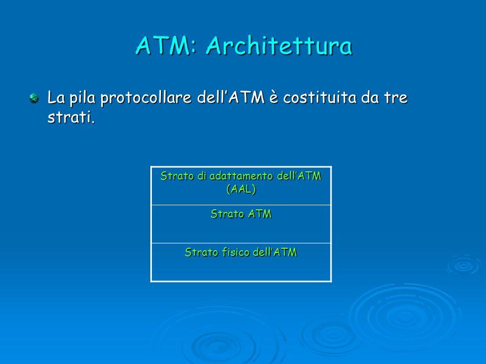 ATM: Architettura La pila protocollare dellATM è costituita da tre strati. Strato di adattamento dellATM (AAL) Strato ATM Strato fisico dellATM