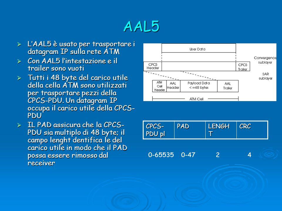 AAL5 LAAL5 è usato per trasportare i datagram IP sulla rete ATM LAAL5 è usato per trasportare i datagram IP sulla rete ATM Con AAL5 lintestazione e il trailer sono vuoti Con AAL5 lintestazione e il trailer sono vuoti Tutti i 48 byte del carico utile della cella ATM sono utilizzati per trasportare pezzi della CPCS-PDU.