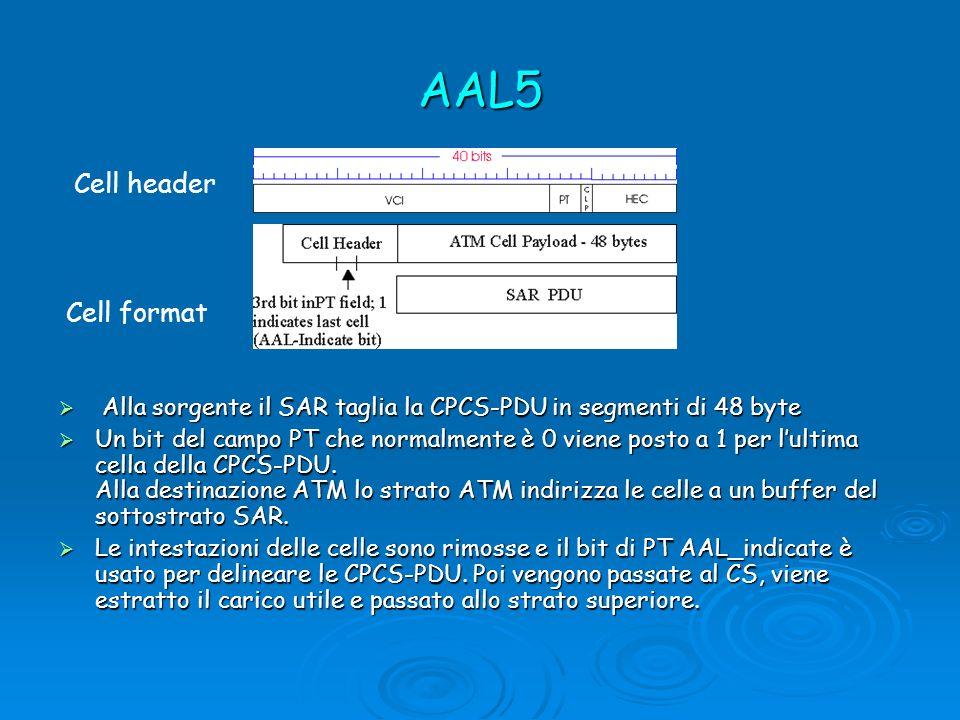 AAL5 Alla sorgente il SAR taglia la CPCS-PDU in segmenti di 48 byte Alla sorgente il SAR taglia la CPCS-PDU in segmenti di 48 byte Un bit del campo PT che normalmente è 0 viene posto a 1 per lultima cella della CPCS-PDU.