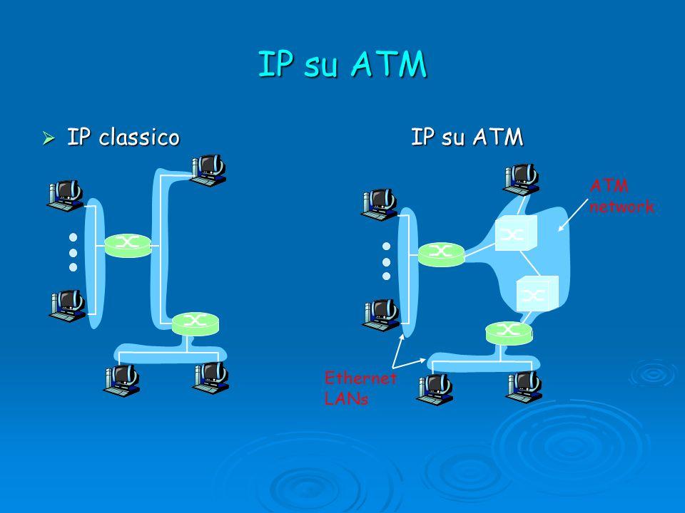 IP classico IP su ATM IP classico IP su ATM ATM network Ethernet LANs