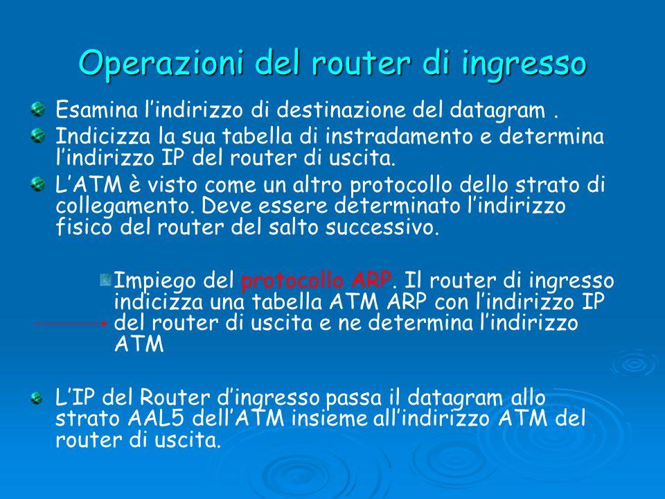 Operazioni del router di ingresso Esamina lindirizzo di destinazione del datagram. Indicizza la sua tabella di instradamento e determina lindirizzo IP