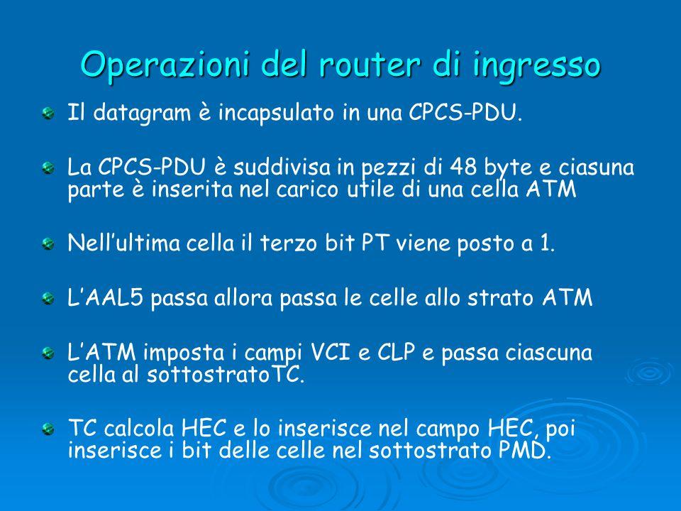 Operazioni del router di ingresso Il datagram è incapsulato in una CPCS-PDU. La CPCS-PDU è suddivisa in pezzi di 48 byte e ciasuna parte è inserita ne