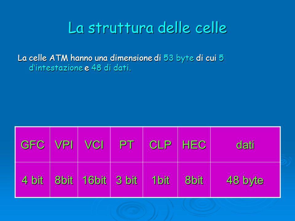 La struttura delle celle La celle ATM hanno una dimensione di 53 byte di cui 5 dintestazione e 48 di dati. GFCVPIVCIPTCLPHECdati 4 bit 8bit16bit 3 bit