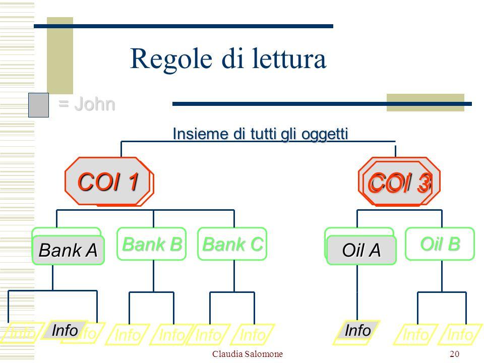 Claudia Salomone20 Info Bank A Oil A Info Bank B Info Oil B COI 1 Insieme di tutti gli oggetti Info Oil A COI 3 Info Bank C = John = John Info Bank A
