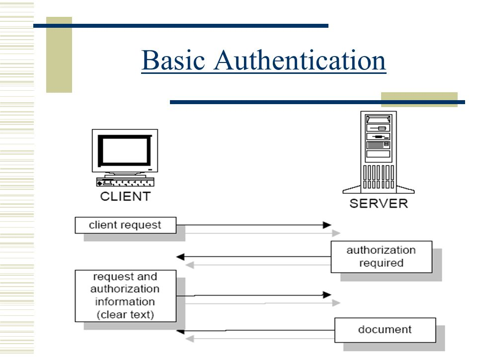 Claudia Salomone50 Basic Authentication