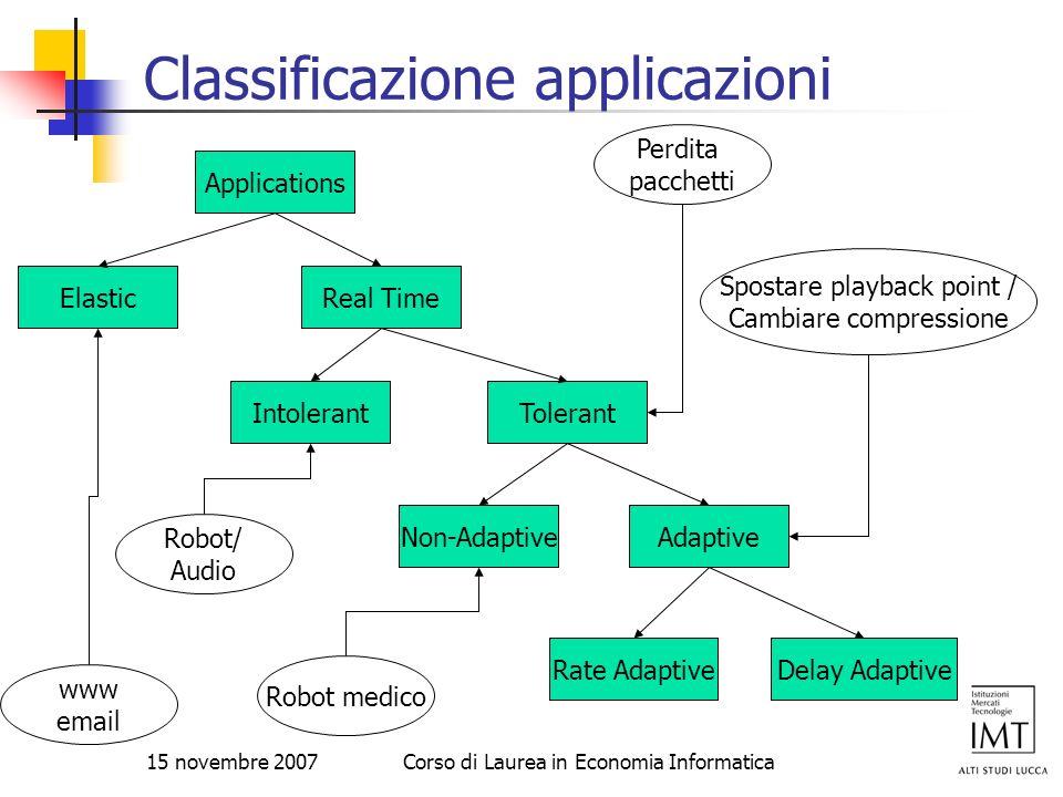 15 novembre 2007Corso di Laurea in Economia Informatica Classificazione applicazioni Applications ElasticReal Time IntolerantTolerant AdaptiveNon-Adap