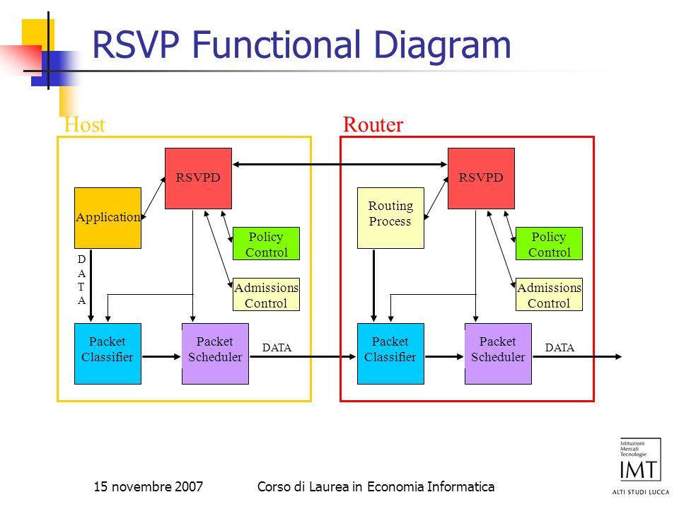 15 novembre 2007Corso di Laurea in Economia Informatica RSVP Functional Diagram ApplicationRSVPD Admissions Control Packet Classifier Packet Scheduler