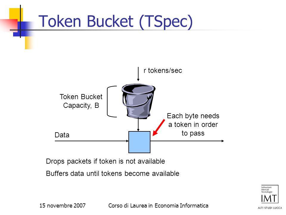 15 novembre 2007Corso di Laurea in Economia Informatica Token Bucket (TSpec) Token Bucket Capacity, B r tokens/sec Each byte needs a token in order to