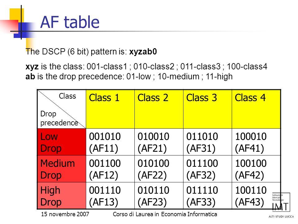 15 novembre 2007Corso di Laurea in Economia Informatica AF table Class Drop precedence Class 1Class 2Class 3Class 4 Low Drop 001010 (AF11) 010010 (AF2