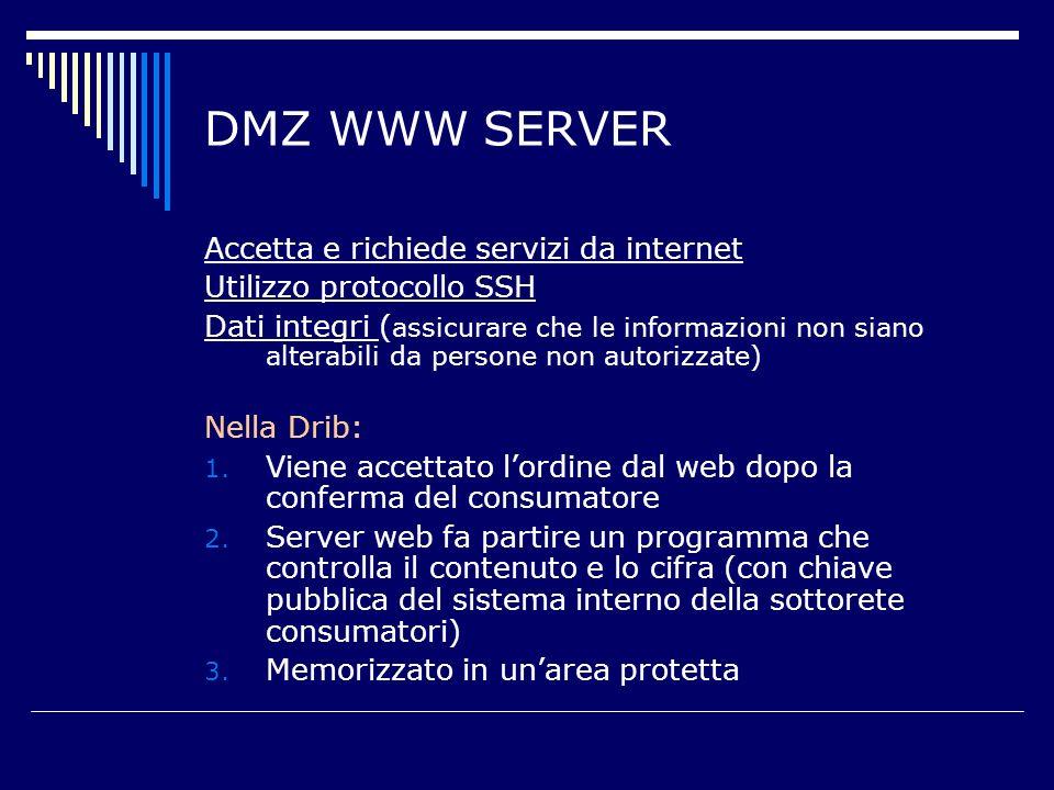 DMZ WWW SERVER Accetta e richiede servizi da internet Utilizzo protocollo SSH Dati integri ( assicurare che le informazioni non siano alterabili da persone non autorizzate) Nella Drib: 1.