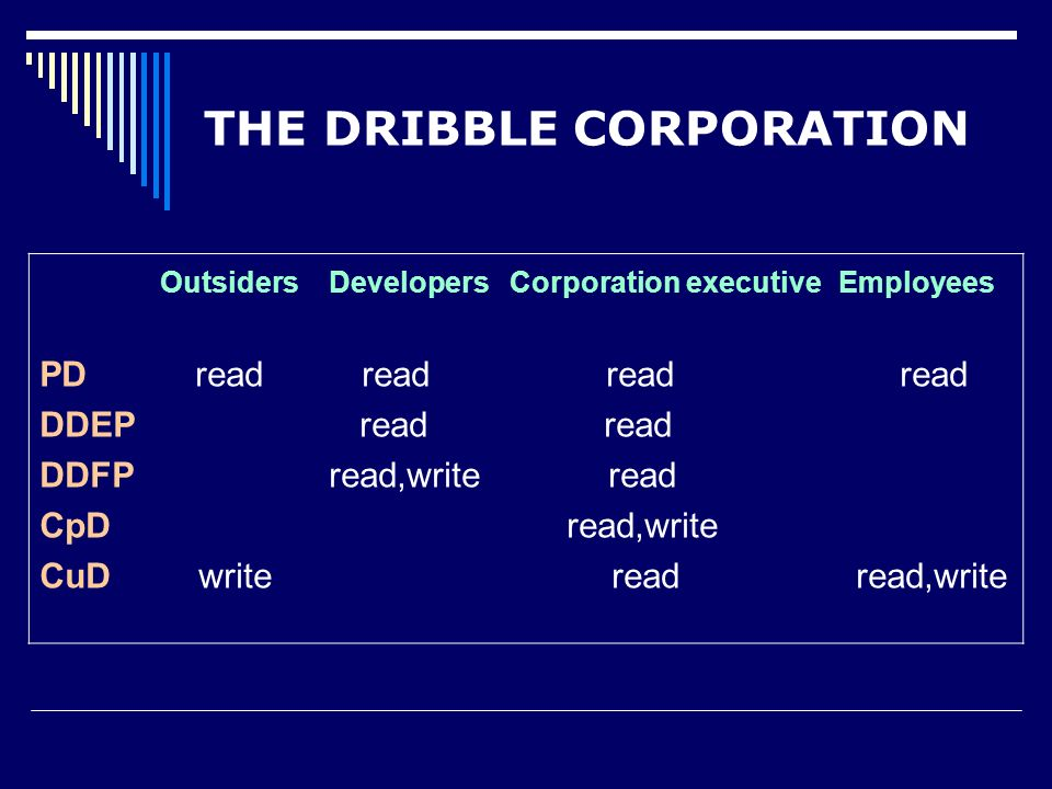 Outsiders Developers Corporation executive Employees PD read read read read DDEP read read DDFP read,write read CpD read,write CuD write read read,write