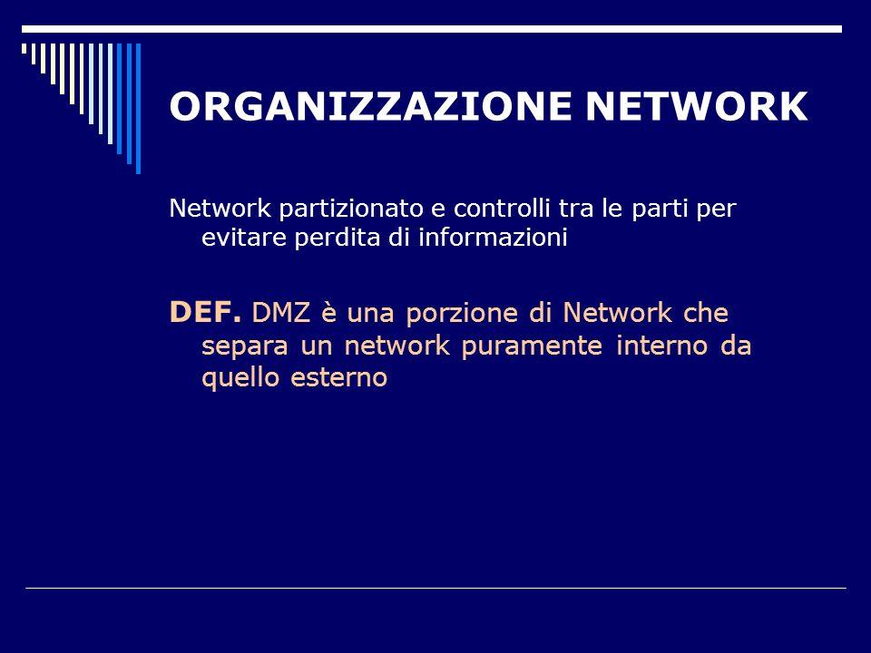 ORGANIZZAZIONE NETWORK Inner firewall Outer firewall Web server Mail server DNS server Log server Corporate data subnetCustomer data subnet Development subnet Internal DNS server Internal mail server DMZ INTERNAL Internet
