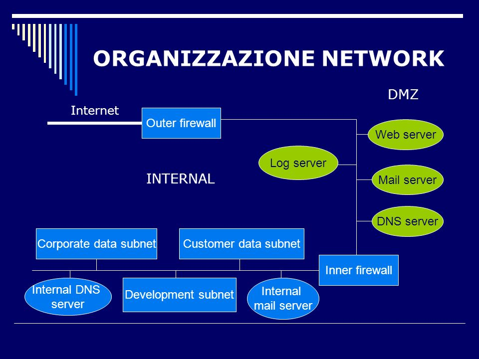 ORGANIZZAZIONE NETWORK Inner firewall Outer firewall Web server Mail server DNS server Log server Corporate data subnetCustomer data subnet Development subnet Internal DNS server Internal mail server DMZ INTERNAL Internet