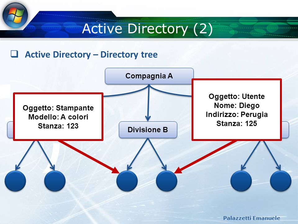 Active Directory (2) Palazzetti Emanuele Active Directory – Directory tree Compagnia A Divisione A Divisione B Ricerca Oggetto: Stampante Modello: A c