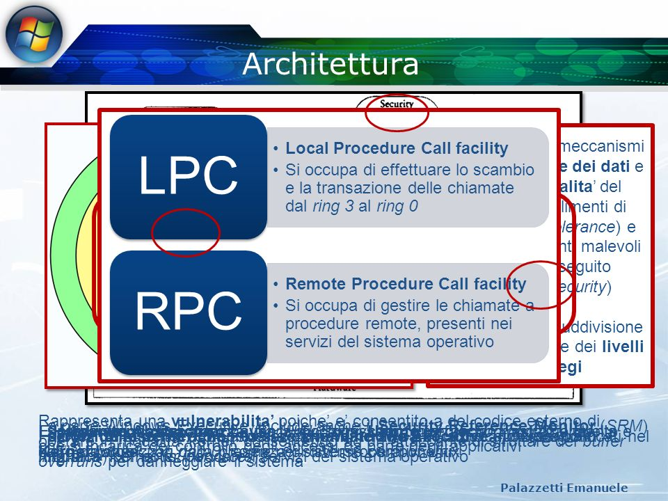 Architettura (2) Palazzetti Emanuele Log-on Process Local Security Authority Security Account Manager SecuritySubsystemSecuritySubsystem (winlogon.exe) E responsabile della procedura di accesso anche se non si occupa direttamente della verifica delle credenziali.