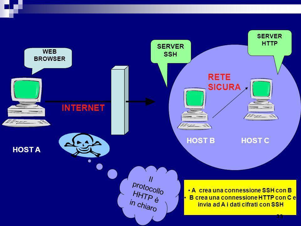 SERVER SSH SERVER HTTP WEB BROWSER HOST A HOST BHOST C INTERNET RETE SICURA Il protocollo HHTP è in chiaro A crea una connessione SSH con B B crea una