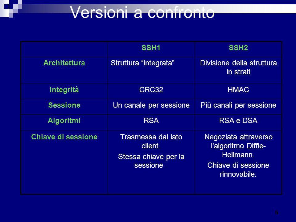 Versioni a confronto SSH1SSH2 ArchitetturaStruttura integrataDivisione della struttura in strati IntegritàCRC32HMAC SessioneUn canale per sessionePiù