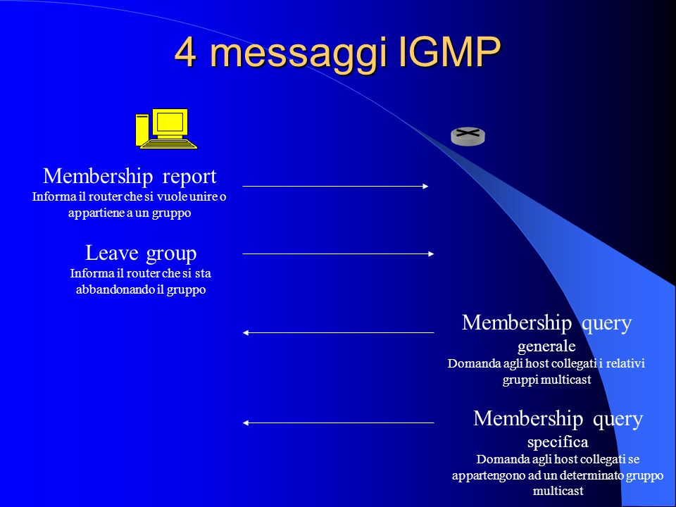 4 messaggi IGMP Membership report Informa il router che si vuole unire o appartiene a un gruppo Leave group Informa il router che si sta abbandonando il gruppo Membership query generale Domanda agli host collegati i relativi gruppi multicast Membership query specifica Domanda agli host collegati se appartengono ad un determinato gruppo multicast