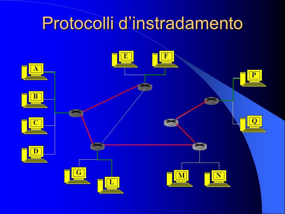 Protocolli dinstradamento E G L MN Q P F A B C D