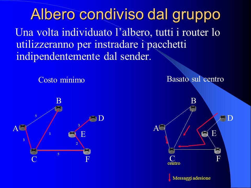 Albero condiviso dal gruppo Una volta individuato lalbero, tutti i router lo utilizzeranno per instradare i pacchetti indipendentemente dal sender. Co