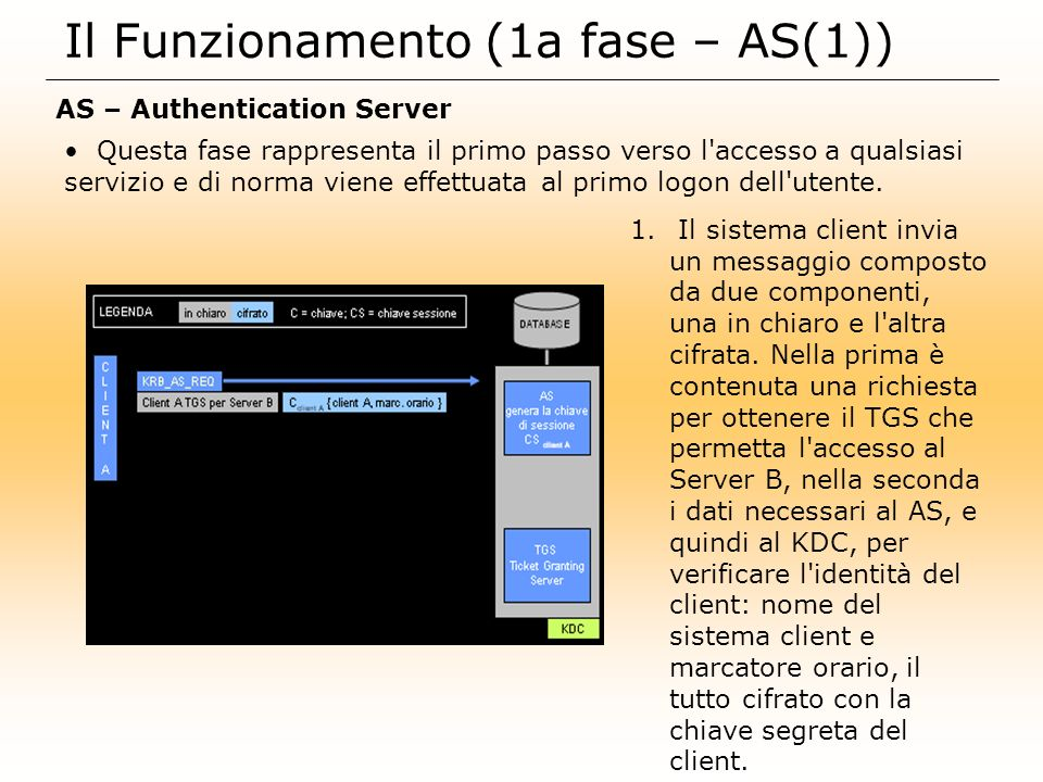 Il Funzionamento (1a fase – AS(2)) AS – Authentication Server 2.