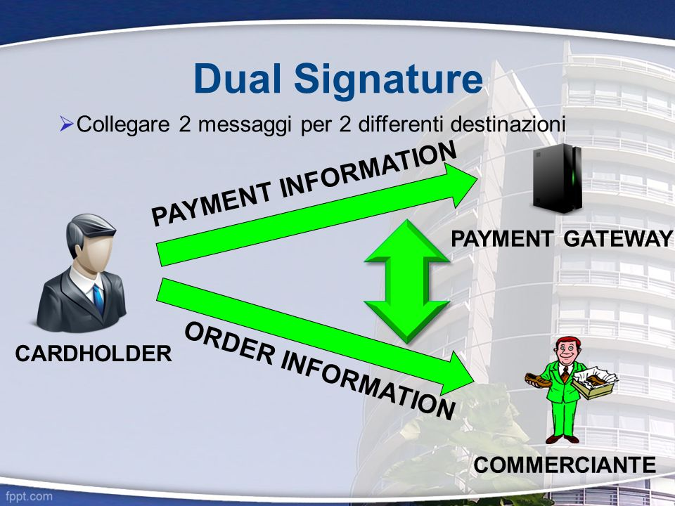 Dual Signature Collegare 2 messaggi per 2 differenti destinazioni CARDHOLDER PAYMENT INFORMATION PAYMENT GATEWAY ORDER INFORMATION COMMERCIANTE