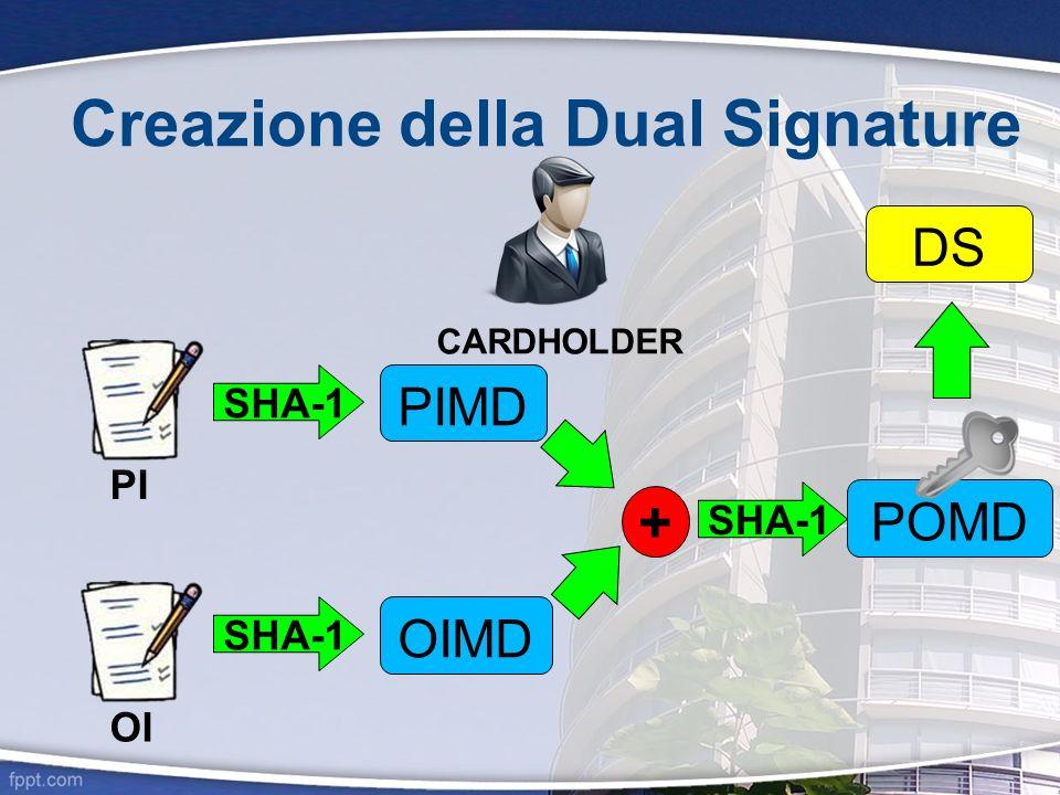 Creazione della Dual Signature CARDHOLDER OI PI SHA-1 PIMD SHA-1 OIMD + SHA-1 POMD DS
