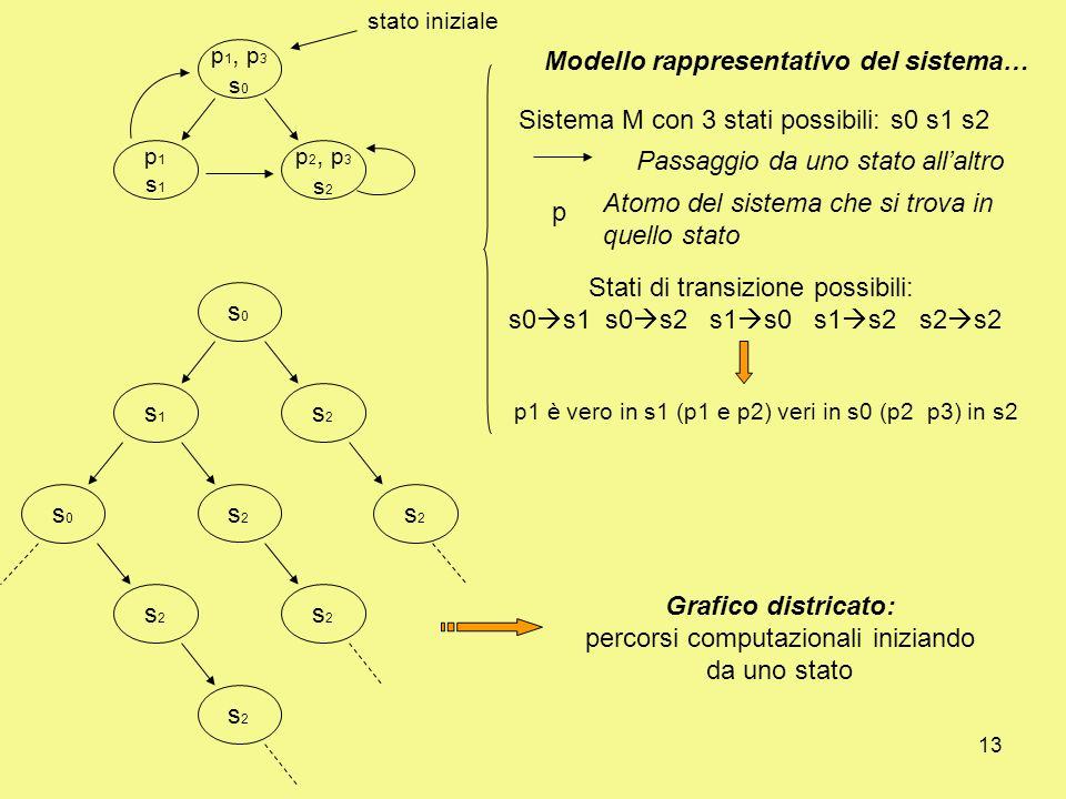 13 p 1, p 3 s 0 p1s1p1s1 p 2, p 3 s 2 stato iniziale s0s0 s1s1 s2s2 s2s2 s0s0 s2s2 s2s2 s2s2 s2s2 Sistema M con 3 stati possibili: s0 s1 s2 Modello rappresentativo del sistema… Passaggio da uno stato allaltro p Atomo del sistema che si trova in quello stato Stati di transizione possibili: s0 s1 s0 s2 s1 s0 s1 s2 s2 s2 p1 è vero in s1 (p1 e p2) veri in s0 (p2 p3) in s2 Grafico districato: percorsi computazionali iniziando da uno stato