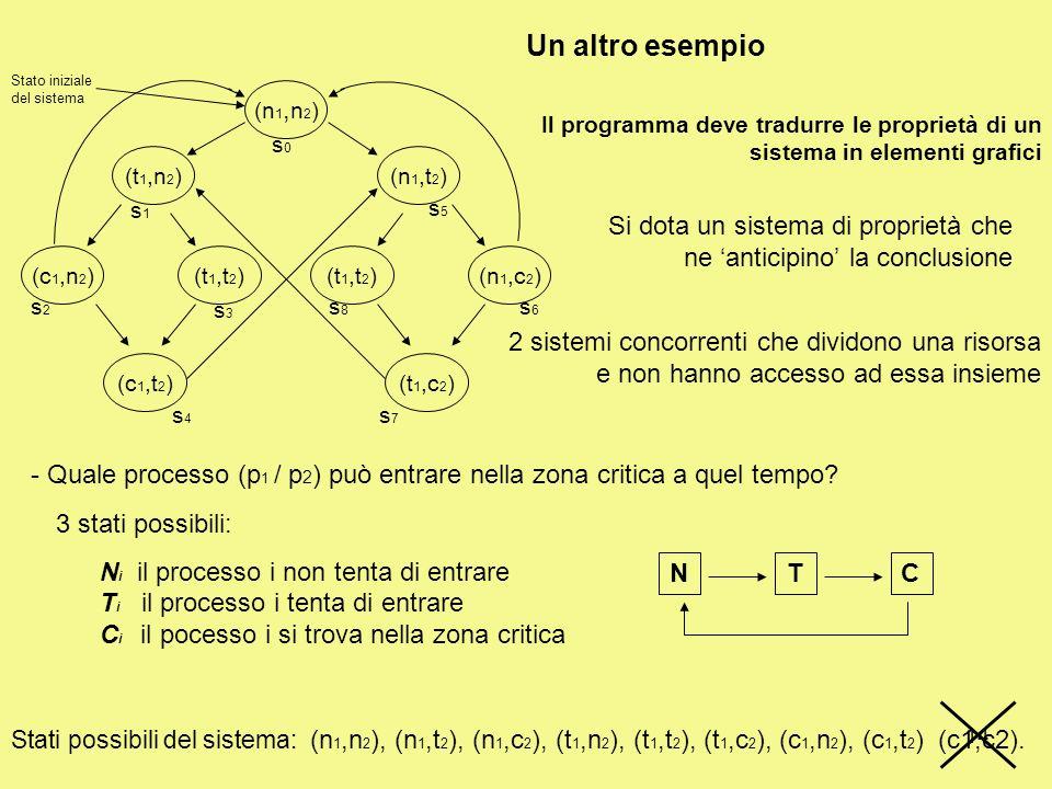 14 (n 1, n 2 ) (t 1,n 2 ) (c 1,n 2 )(t 1,t 2 ) (c 1,t 2 ) (t 1,t 2 ) (n 1,t 2 ) (n 1,c 2 ) (t 1,c 2 ) s1s1 s0s0 s2s2 s3s3 s5s5 s6s6 s8s8 s4s4 s7s7 Stato iniziale del sistema Il programma deve tradurre le proprietà di un sistema in elementi grafici 2 sistemi concorrenti che dividono una risorsa e non hanno accesso ad essa insieme Si dota un sistema di proprietà che ne anticipino la conclusione - Quale processo (p 1 / p 2 ) può entrare nella zona critica a quel tempo.