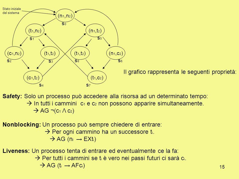 15 (n 1, n 2 ) (t 1,n 2 ) (c 1,n 2 )(t 1,t 2 ) (c 1,t 2 ) (t 1,t 2 ) (n 1,t 2 ) (n 1,c 2 ) (t 1,c 2 ) s1s1 s0s0 s2s2 s3s3 s5s5 s6s6 s8s8 s4s4 s7s7 Stato iniziale del sistema Il grafico rappresenta le seguenti proprietà: Liveness: Un processo tenta di entrare ed eventualmente ce la fa: Per tutti i cammini se t i è vero nei passi futuri ci sarà c i.