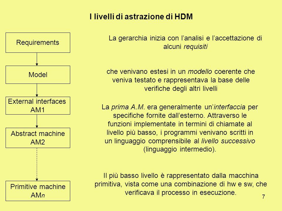 7 I livelli di astrazione di HDM Requirements Model External interfaces AM1 Abstract machine AM2 Primitive machine AM n Il più basso livello è rappresentato dalla macchina primitiva, vista come una combinazione di hw e sw, che verificava il processo in esecuzione.