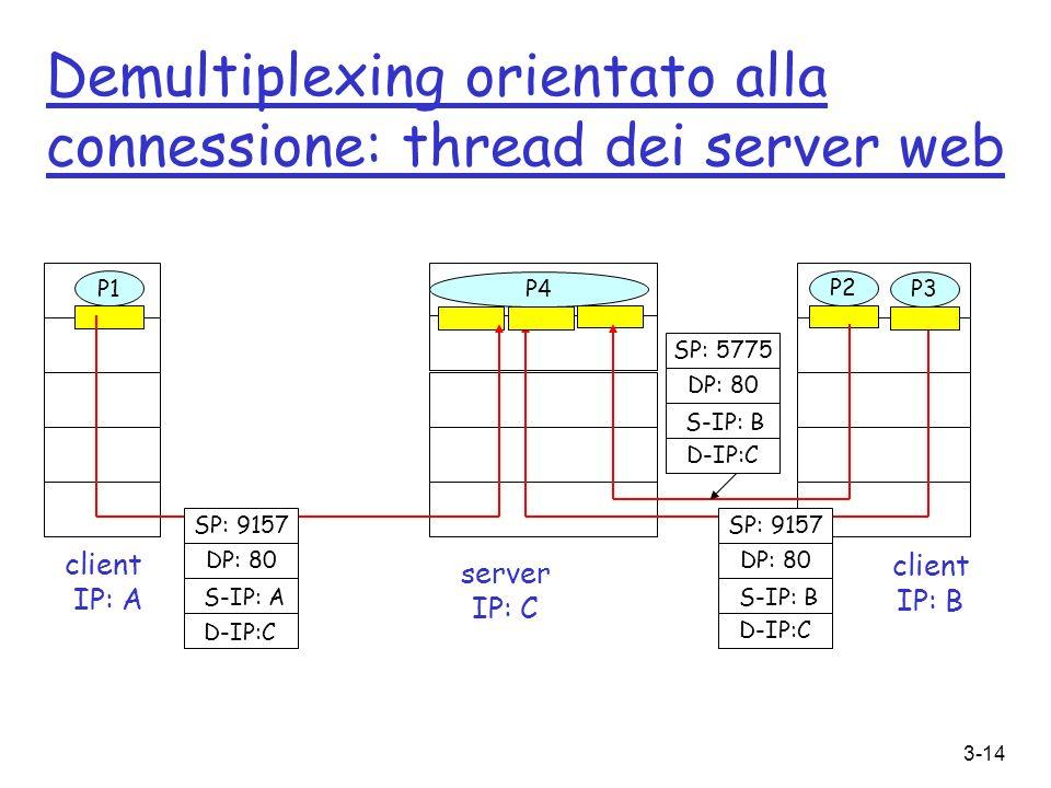 3-14 Demultiplexing orientato alla connessione: thread dei server web client IP: B P1 client IP: A P1P2 server IP: C SP: 9157 DP: 80 SP: 9157 DP: 80 P