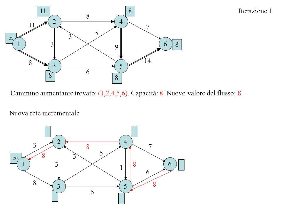 8 Iterazione 1 Cammino aumentante trovato: (1,2,4,5,6). Capacità: 8. Nuovo valore del flusso: 8 16 2 3 4 5 8 8 6 11 3 7 9 14 3 5 118 8 8 16 2 3 4 5 8