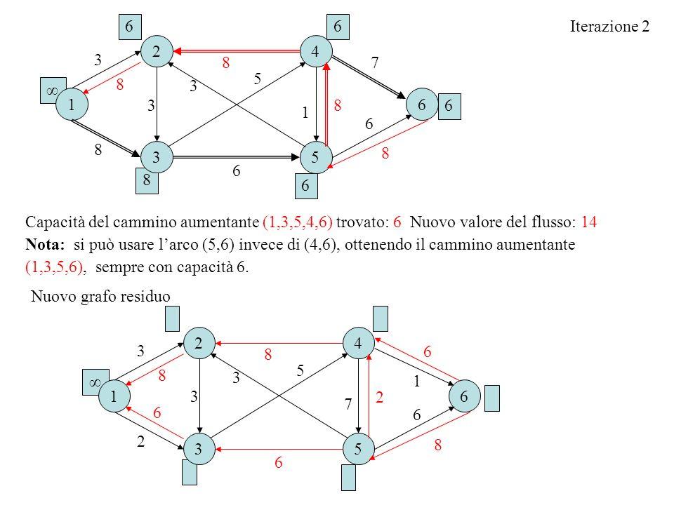 Iterazione 2 Capacità del cammino aumentante (1,3,5,4,6) trovato: 6 Nuovo valore del flusso: 14 Nota: si può usare larco (5,6) invece di (4,6), ottenendo il cammino aumentante (1,3,5,6), sempre con capacità 6.