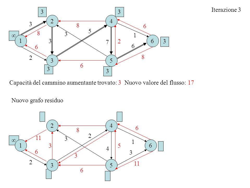 Iterazione 3 Capacità del cammino aumentante trovato: 3 Nuovo valore del flusso: 17 16 2 3 4 5 2 6 3 4 3 2 Nuovo grafo residuo 11 8 1 5 6 3 1 2 3 4 5 2 6 3 3 3 5 33 3 3 8 8 6 3 6 6 7 1 2 6 8 6 3