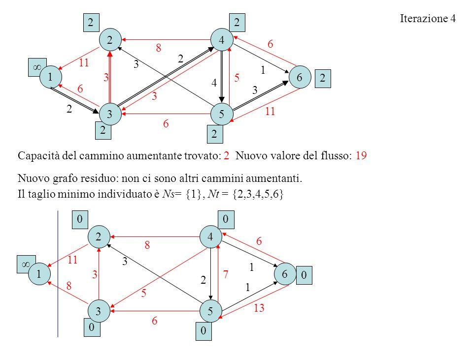 Iterazione 4 Capacità del cammino aumentante trovato: 2 Nuovo valore del flusso: 19 0 16 2 3 4 5 6 3 2 3 00 0 0 Nuovo grafo residuo: non ci sono altri cammini aumentanti.
