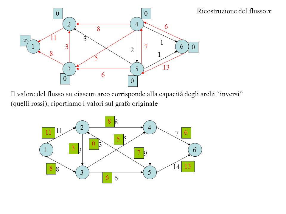 Ricostruzione del flusso x Il valore del flusso su ciascun arco corrisponde alla capacità degli archi inversi (quelli rossi); riportiamo i valori sul grafo originale 11 16 2 3 4 5 8 8 6 3 7 9 14 3 5 8 0 16 2 3 4 5 6 3 2 3 00 0 0 11 8 1 7 13 8 5 6 1 8 3 6 5 0 7 6