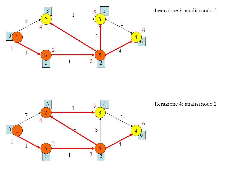 1 0 2 6 5 3 1 6 23 4 5 1 1 1 7 1 1 3 4 Iterazione 3: analisi nodo 5 1 2 3 4 5 6 1 0 2 6 4 3 1 6 23 4 5 1 1 1 7 1 1 3 4 1 2 3 4 5 6 Iterazione 4: anali