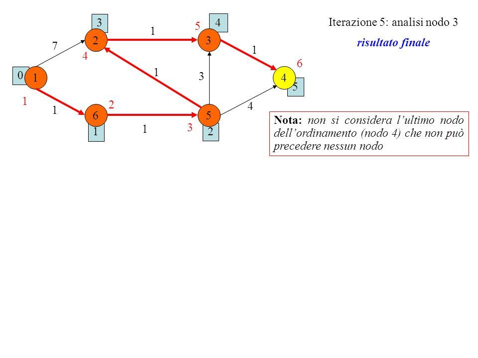 1 0 2 5 4 3 1 6 23 4 5 1 1 1 7 1 1 3 4 1 2 3 4 5 6 Iterazione 5: analisi nodo 3 risultato finale Nota: non si considera lultimo nodo dellordinamento (