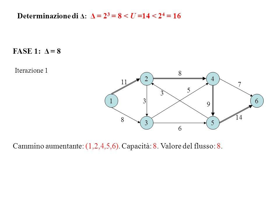 FASE 1: Δ = 8 Iterazione 1 Cammino aumentante: (1,2,4,5,6). Capacità: 8. Valore del flusso: 8. 16 2 3 4 5 8 8 6 11 3 7 9 14 3 5 Determinazione di Δ: Δ