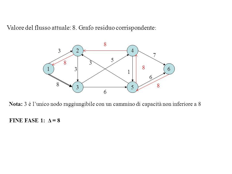 16 2 3 4 5 8 6 3 7 1 3 5 Valore del flusso attuale: 8. Grafo residuo corrispondente : 8 6 8 8 8 3 FINE FASE 1: Δ = 8 Nota: 3 è lunico nodo raggiungibi