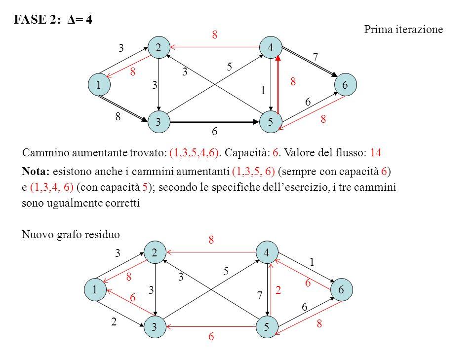 FASE 2: Δ= 4 16 2 3 4 5 8 6 3 7 1 3 5 8 6 8 8 8 3 Cammino aumentante trovato: (1,3,5,4,6). Capacità: 6. Valore del flusso: 14 Nuovo grafo residuo 16 2
