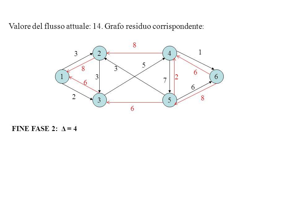 16 2 3 4 5 2 3 1 7 3 5 FINE FASE 2: Δ = 4 Valore del flusso attuale: 14. Grafo residuo corrispondente : 8 6 8 2 8 3 6 6 6