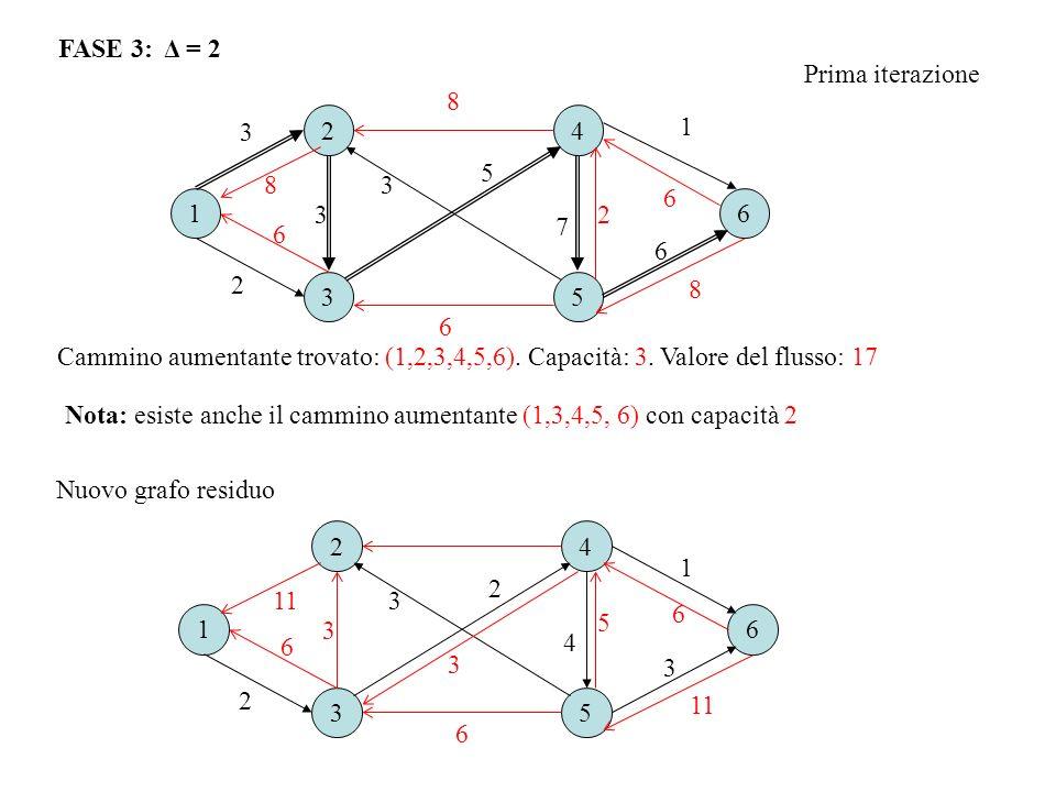 16 2 3 4 5 2 3 1 7 3 5 8 6 8 2 8 3 6 6 6 FASE 3: Δ = 2 Prima iterazione Cammino aumentante trovato: (1,2,3,4,5,6). Capacità: 3. Valore del flusso: 17