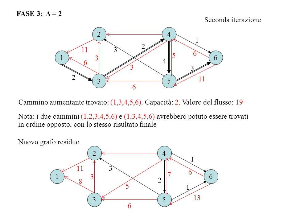 FASE 3: Δ = 2 Seconda iterazione Cammino aumentante trovato: (1,3,4,5,6). Capacità: 2. Valore del flusso: 19 16 2 3 4 5 6 3 1 2 3 1 11 7 13 8 6 5 16 2