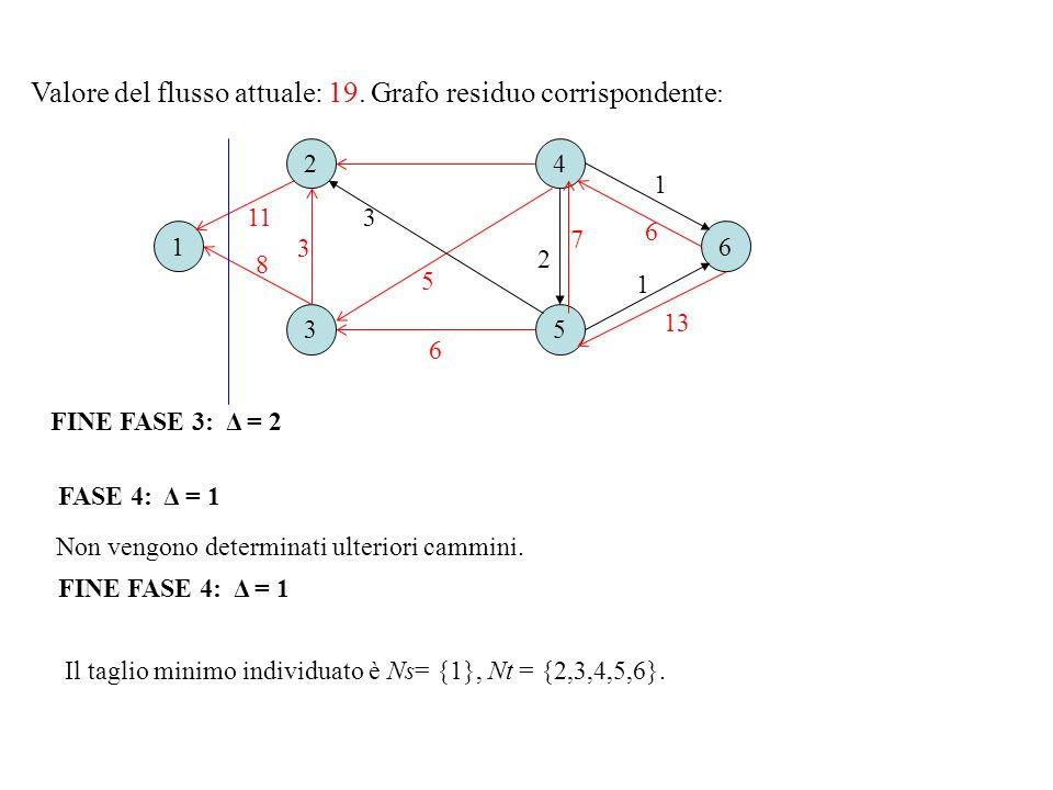 Valore del flusso attuale: 19. Grafo residuo corrispondente : FASE 4: Δ = 1 16 2 3 4 5 6 3 1 2 3 1 11 7 13 8 6 5 FINE FASE 4: Δ = 1 Non vengono determ