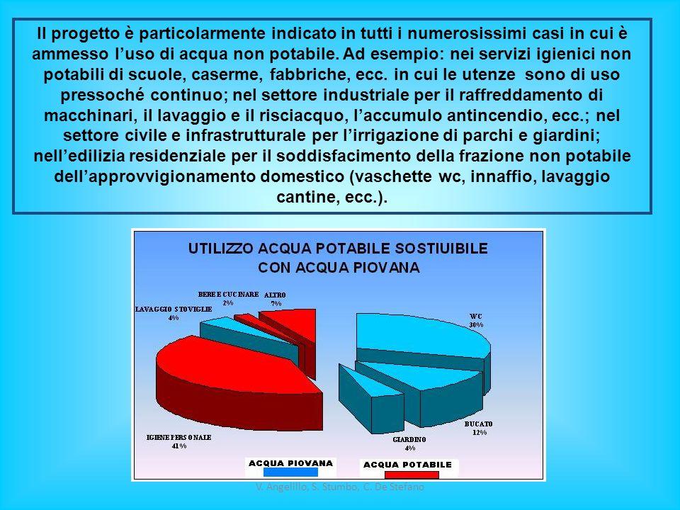 V. Angelillo, S. Stumbo, C. De Stefano Il progetto è particolarmente indicato in tutti i numerosissimi casi in cui è ammesso luso di acqua non potabil