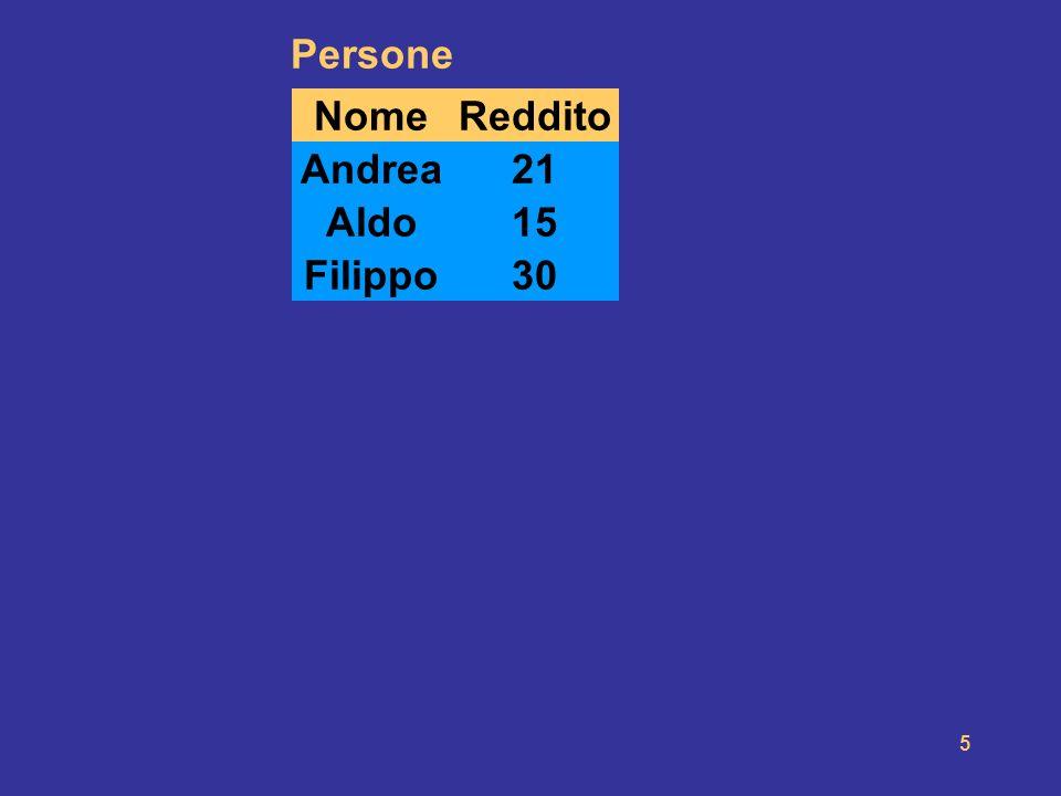 5 NomeEtà Persone Reddito Andrea2721 Maria5542 Anna5035 Filippo2630 Luigi5040 Franco6020 Olga3041 Sergio8535 Luisa7587 Aldo2515 Andrea2721 Aldo2515 Fi